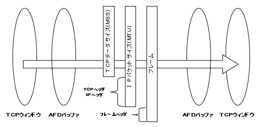 TCPのチューニングの要素