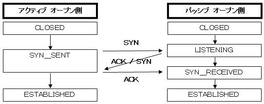 TCPコネクションのオープン処理