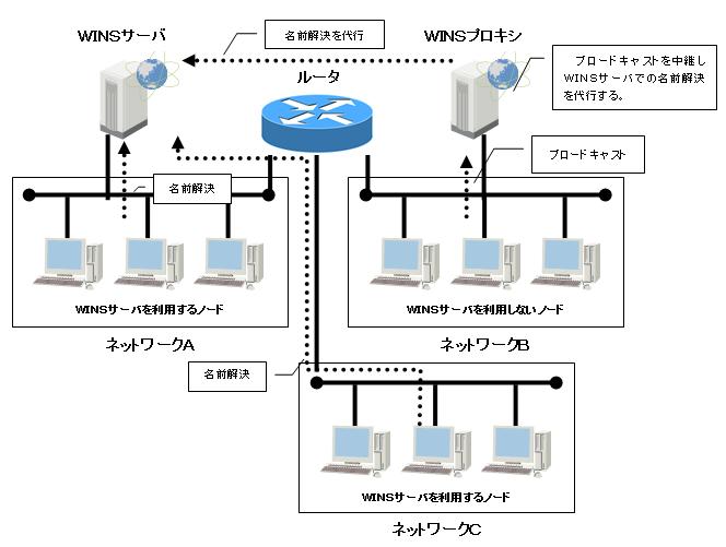 WINSサーバ・WINSプロキシのネットワークの図