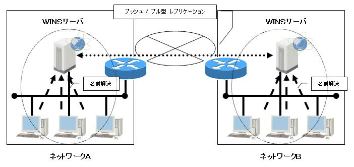 WINSレプリケーションのネットワークの図
