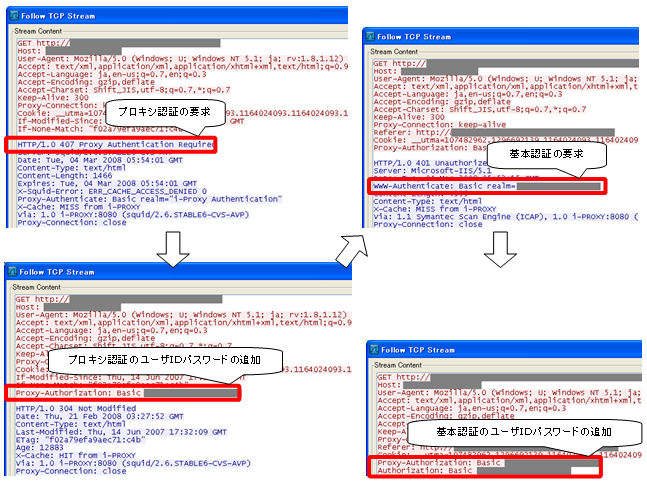 HTTPのプロキシ認証、基本認証のTCPストリーム
