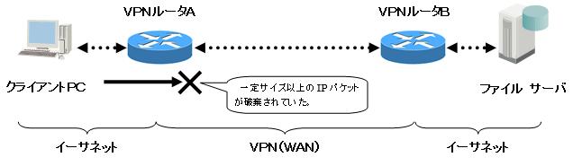 VPN間でSMB通信をすると通信できなくなる現象