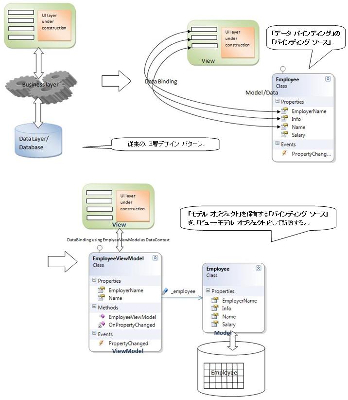 Model - View - ViewModelデザイン パターン